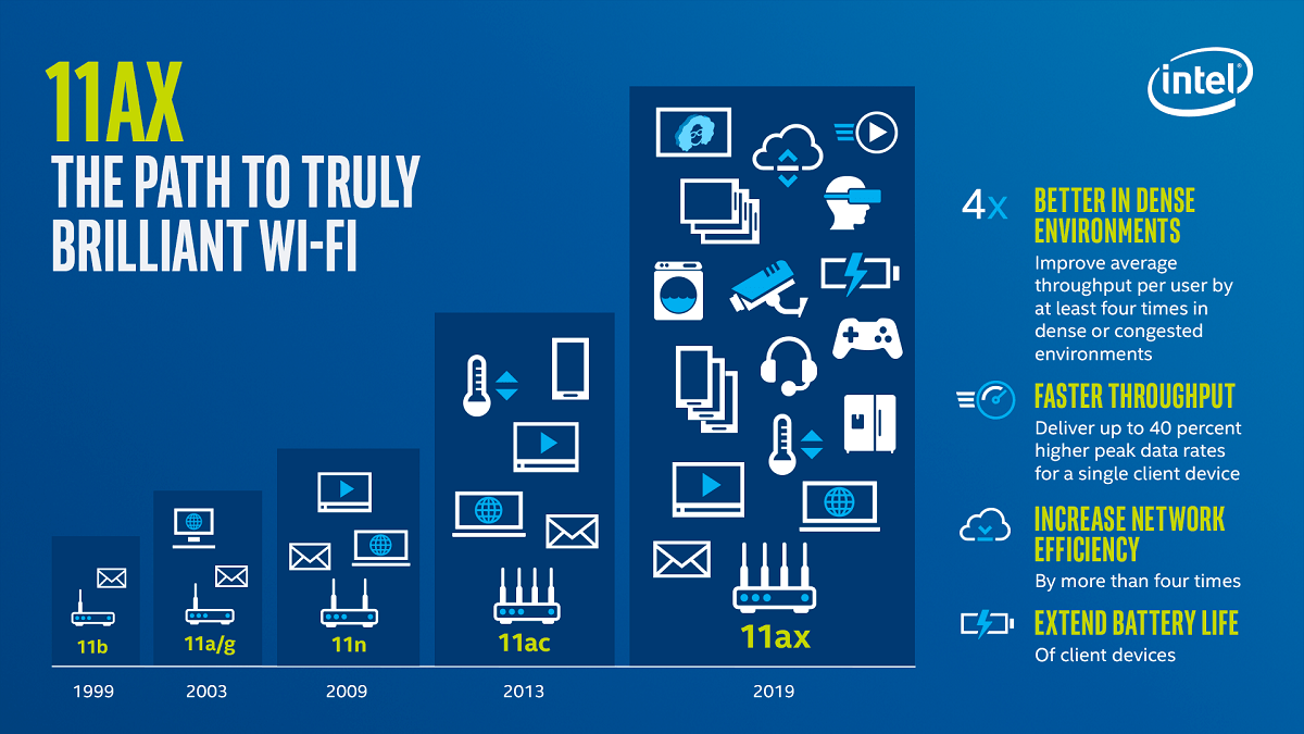 Intel Wifi Infographic